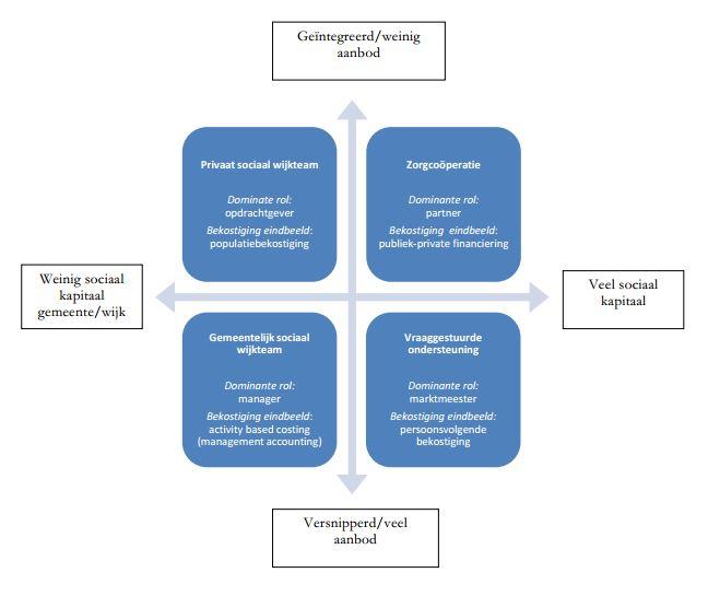 rol gemeente transitie bart van de gevel RVZ